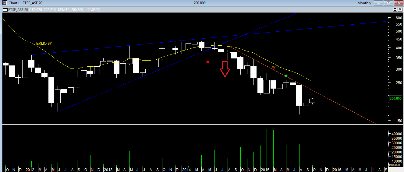 FTSE MONTHLY