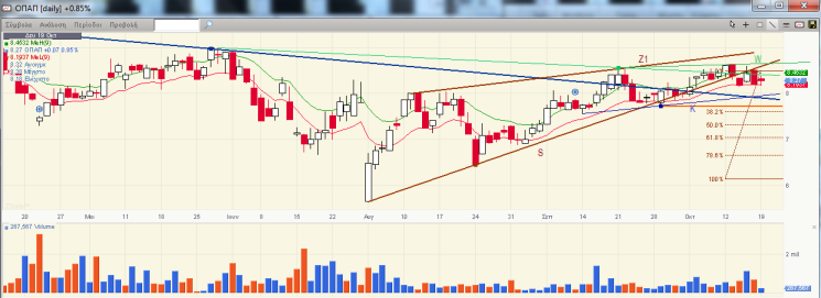 OPAP DAILY